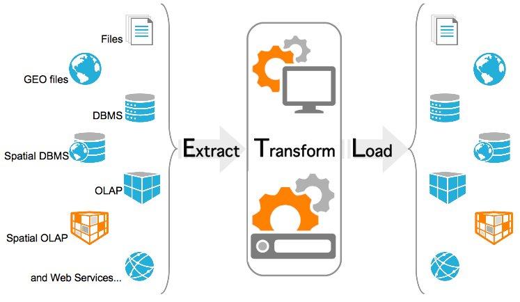ETL - Extract Transform Load - AsiaBI.org