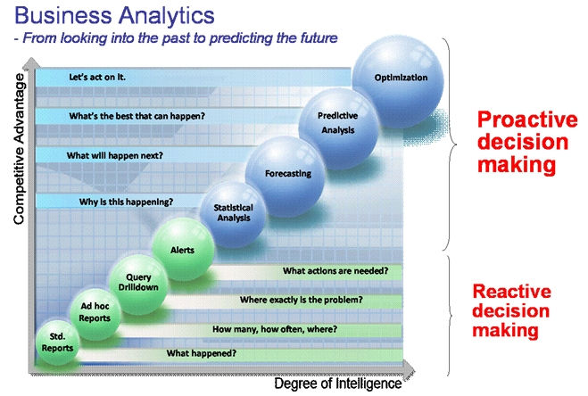 AsiaBI - Business Intelligence Maturity model