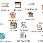 Banking API – a typical first step for a Fintech ecosystem